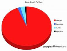 Myspace Chart Google Plus Stuff Google Graphs Vs Facebook Twitter