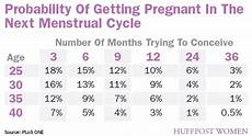 Odds Of Getting By Age Chart What Is Normal Would I Be Too Hopeful Babycenter