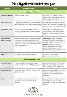 hypothyroidism diet food list check out this thyroid