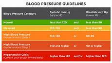 Blood Pressure Tables What You Need To Know About The New Blood Pressure Standards