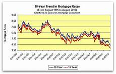 15 Year Mortgage Y Chart Mortgage Rate Forecast For September 2 2010 Improving