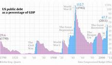 Us Debt Burden Chart The Long Story Of U S Debt From 1790 To 2011 In 1