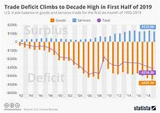 Us Trade Deficit Chart 2018 Chart U S Trade Deficit In Goods Reaches Record High