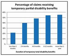 Permanent Partial Disability Chart Mn More Ttd Means Tpd More Likely Mn Workers Comp Wage