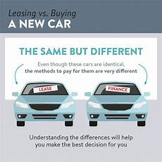 Buy V Lease Car Lease Vs Finance Understand Your Car Buying Options
