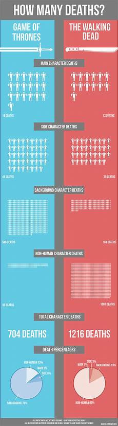 Horror Movie Body Count Chart Infographic Compares Quot The Walking Dead Quot And Quot Game Of
