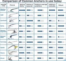 Slip Ring Anchor Size Chart Choosing The Right Anchor Marine Innovations