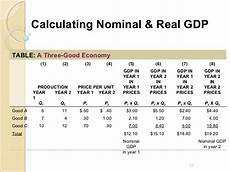 Formula For Nominal Gdp What Is The Difference Between Nominal Gdp And Real Gdp