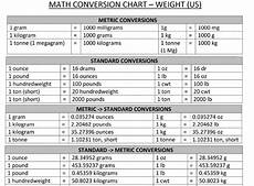 Chart Converting Pounds To Kilograms How To Convert 95 Kilograms To Pounds Quora