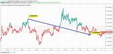 Iota Price Chart Iota Slides In The Bearish Zone As It Trades At 0 432