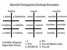 Escribir Conjugation Guide To Conjugating Verbs In Present Tense In Spanish For
