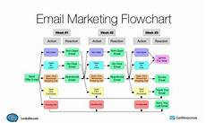 Email Marketing Flow Chart Template How To Use Email Automation To Target Local Customers