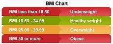 Bmi Guidelines Am I Really Obese Does Bmi Really Tell The Whole Story