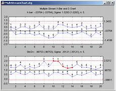 Statistica Charts Common Types Of Multivariate Control Charts