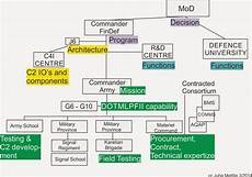 Army Materiel Command Org Chart Thoughts About C4i Systems Lessons From Developing Army