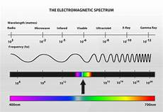 Em Spectrum Frequency Chart Emfs And Human Health 183 Nutritional Balancing Org