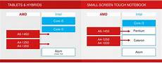Amd Mobile Processor Comparison Chart Amd Launches Three New Mobile Apu Families Elite Mobility