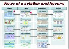 Solution Architecture Solution Architecture View For Implementing Sap Download