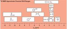 H Nmr Shifts Organic Spectroscopy International Nuclear Magnetic