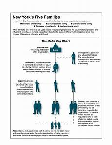 Fbi Mafia Chart La Cosa Nostra American Mafia Legends Of America