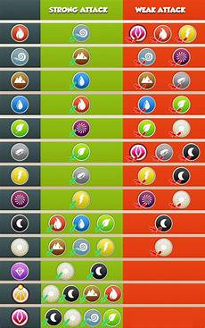 Dragon Ml Chart Category Elements Dragon Mania Legends Wiki