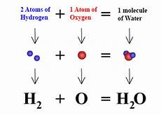 Chemical Equation For Water What Is The Chemical Symbol Of Water Quora