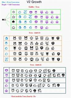 Tamagotchi Connection V1 Growth Chart V2