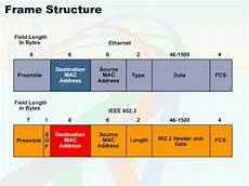 Ethernet Header 074 06 Ethernet Fram Structure 05 Frame Structure Youtube
