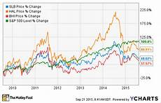 Schlumberger Share Price Chart Why Schlumberger S Acquisition Of Cameron International Is