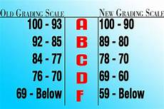 South Carolina Grading Scale Chart At The View Daily Academics 10 Point Grading Scale