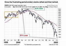 1999 stock market chart what history says about fed rate hike cycles and stocks
