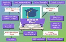 education major 12 for education majors the network