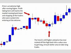 Price Action Setups to Not Be Sucked Into   DailyForex