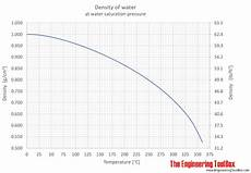 Jet A Weight Temperature Chart Water Density Specific Weight And Thermal Expansion