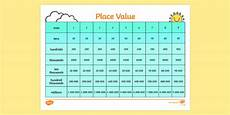Ten Thousand Number Chart Place Value Chart Place Value Ones Tens Hundreds