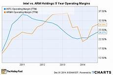 Ssnlf Chart Intel Corporation Vs Arm Holdings Plc Which Is The