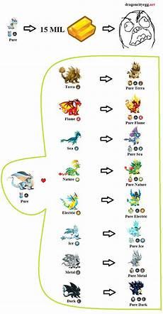 Dragon Ml Chart Dragon City Pure Dragon Chart Esath Dragon City
