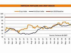 Crops Prices Weak Crop Prices Keeping Domestic Wholesale Fertilizer