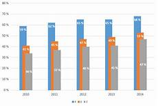 Overlapping Bar Chart Tableau Can You Create A Staggered Overlapping Barchart In Tableau