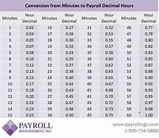 Comp Time Conversion Chart Minutes To Decimals Conversion Chart Payroll Management Inc