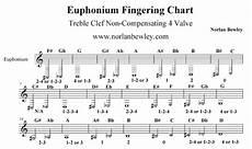 David Tuba Tuba And Euphonium Charts