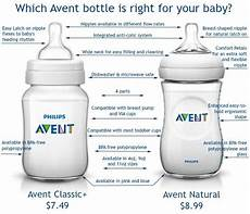 Avent Baby Bottle Size Chart 1056 Best Must Have Baby Products And Gear Images On