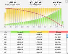 Amortization Schedule Chart Understanding An Amortization Schedule Craig Bosse