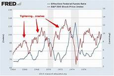 Stock Market Participation Rate Chart Chart From 1964 Until Today Examining Fed Fund Rate Raises