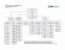 Large Organizational Chart Template International Finance Corporation Organizational Chart