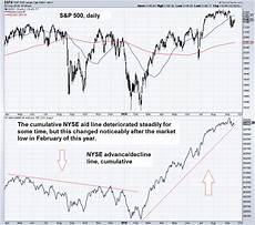 Nyse Ad Line Chart The Economy The Stock Market Amp The Fed Zero Hedge