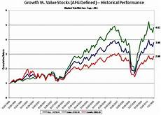 Growth Vs Value Historical Chart Growth Vs Value The New Buggy Whip Seeking Alpha