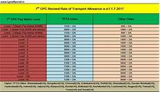 Ghaziabad Chart Rates Of 7th Cpc Transport Allowance Chart
