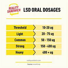 Ultimate Lsd Guide Effects Common Uses Safety Reality
