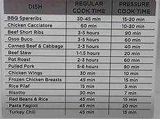 Pressure Cooker Time Chart Chart For Pressure Cooking Pressure Cooker Pinterest